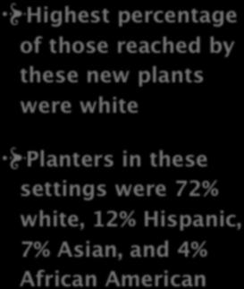 4. Ethnicity/Socio-economical/ Education Status Highest percentage of those reached by these new plants were white Ethnicity Of Groups 0% 15% 30% 45% 60%