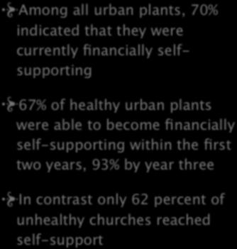 7. FINANCIAL SELF SUPPORT Among all urban plants, 70% indicated that they were
