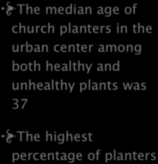 8. AGE OF PLANTER The median age of church planters in the urban center among both healthy and unhealthy plants