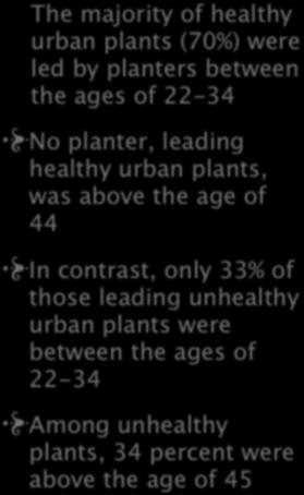 The majority of healthy urban plants (70%) were led by planters between the ages of 22-34 No planter, leading healthy urban plants, was above the age of 44 In contrast, only 33% of those leading