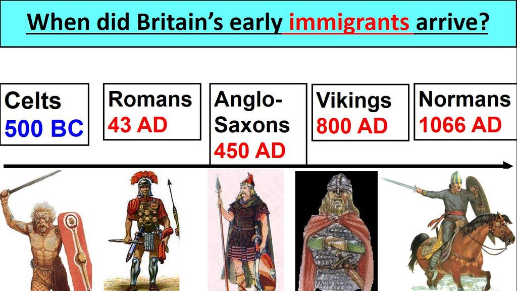 KEY CONTENT TO REVISE 1. Three claimants - Who should be the next King of England in 1066 after Edward the Confessor? Who were the three key claimants? What claims did they have to the English throne?