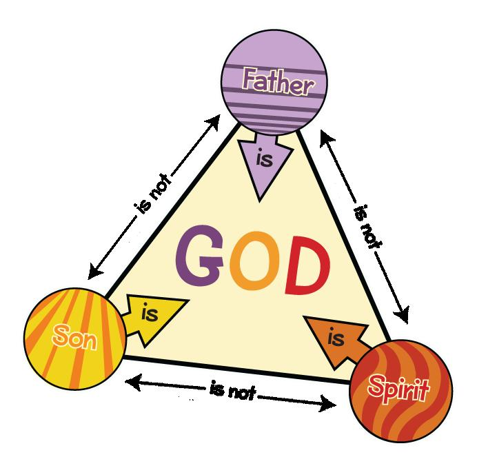 The Trinity The Bible reveals that God exists as three-in-one or the Trinity Father, Son (Jesus), and Holy Spirit.