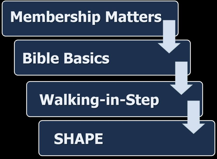 Step Two: Grow The second step in the discipleship process is to help people grow in their faith.