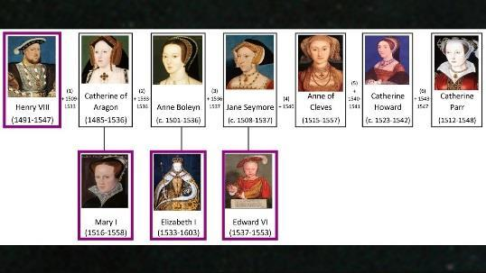 Henry was second in line for the English throne. His father had arranged a marriage for his elder brother, Arthur, to the Spanish Catherine of Aragon.