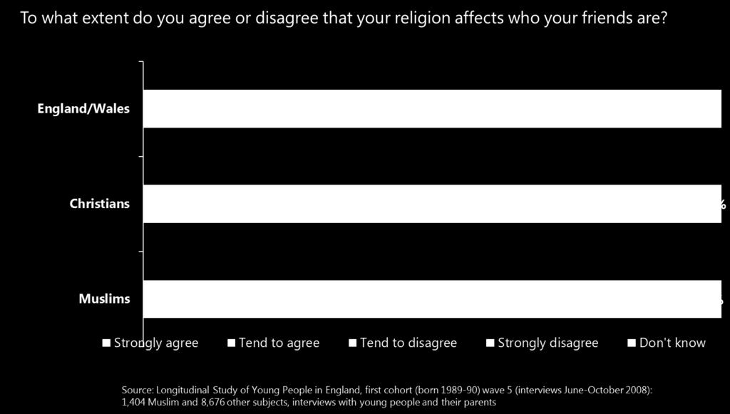 Ipsos MORI A review of survey research on Muslims in Britain 23 The Citizenship Survey asks about the religion of people s friends.