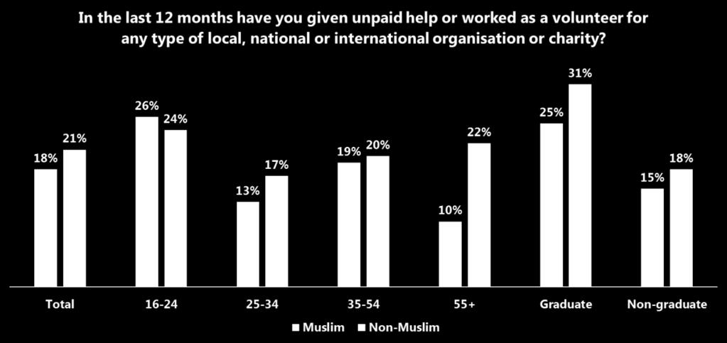 Ipsos MORI A review of survey research on Muslims in Britain 51 Figure 7.