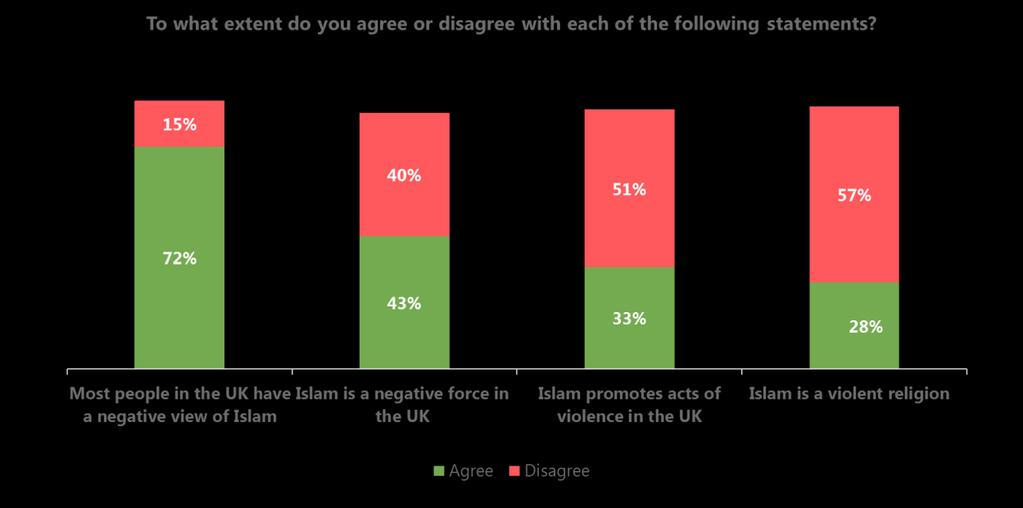 Ipsos MORI A review of survey research on Muslims in Britain 77 As is the case with perceptions of Muslims, younger people have a more positive view of Islam as do those who know someone who is