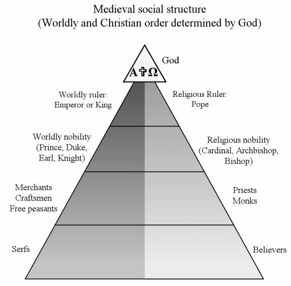 because religious knowledge was considered to be without error. In fact, nearly everything in feudal Europe seemed to be religiously centered.