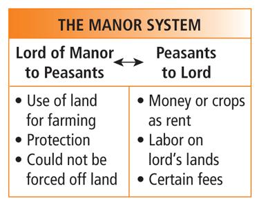 Section 2 The manor was the heart of feudal life. It included a village or two and surrounding lands.