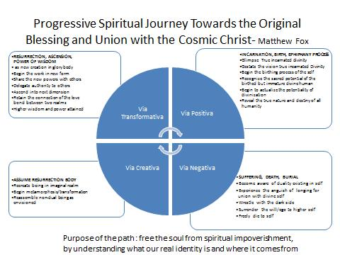 -- The Way, The Via of Creation Spirituality -- One insight that struck me while examining the cycles was the similarity to other cycles put forth by modern mystics either for the alleviation of