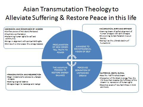 -- The Way of Asian Transmutation Theology This pathway is an ancient one of the Asian culture with the explicit purpose of alleviating world suffering by alleviating the suffering in ourselves first.