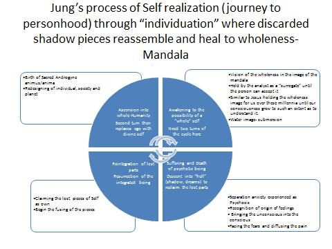 -- The Way of Jungian Psychology as a Journey to Personhood - One of the most profound and explicit examples of the journey to Self-realization is found in Carl Jung s work.