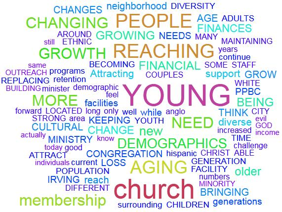 What do you feel are the greatest challenges facing PPBC in the next 5-10 years? 81% of the survey respondents answered this question.