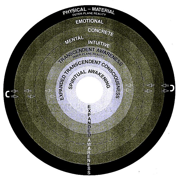 Vibrational Planes of Energy Consciousness ENERGY MODEL Spectrum of Transforming