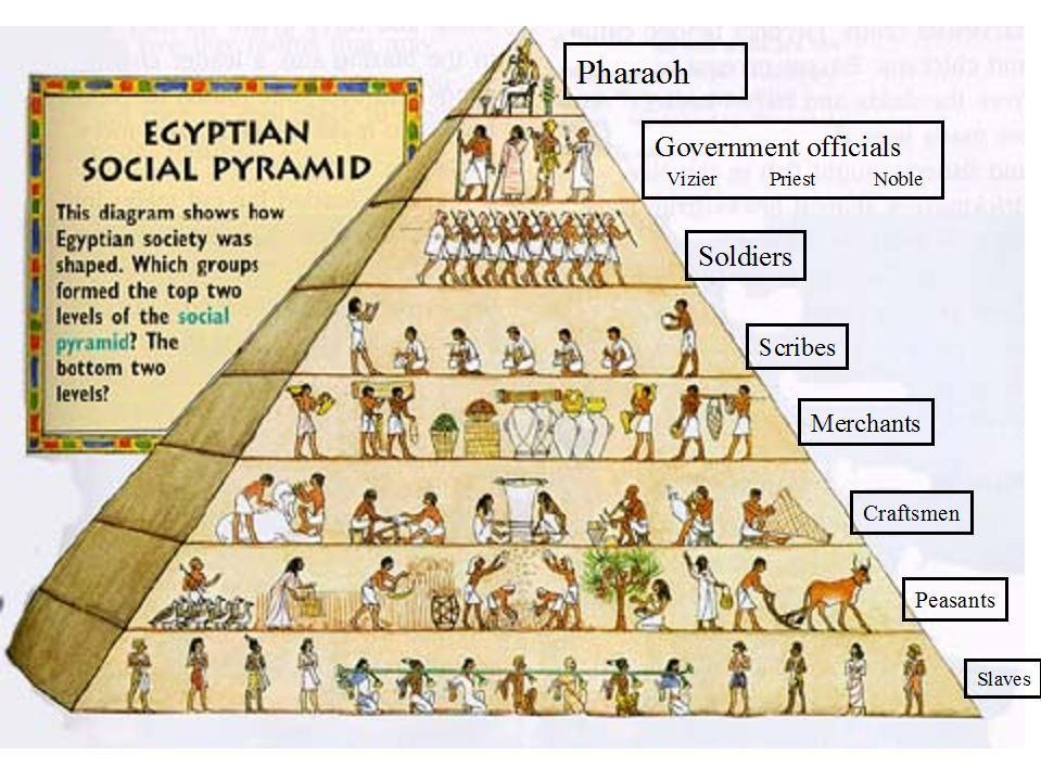 In the Egyptian Social Pyramid, the largest group, located at the bottom of the pyramid, was made up of slaves and poor farmers. At the top of the pyramid was the pharaoh.