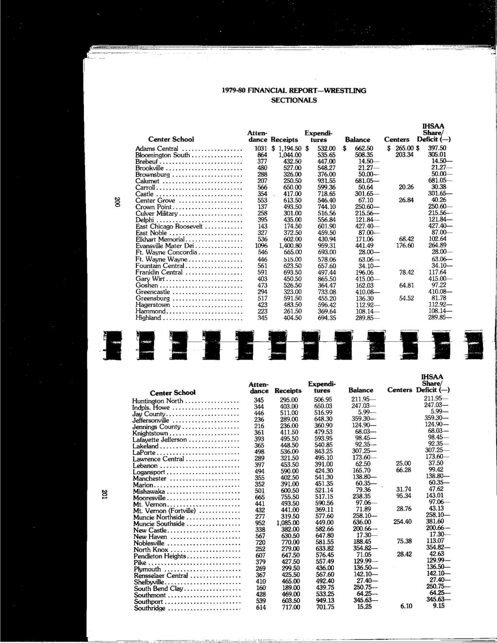 "1979-80 FINANCIAL REPORT-WRESTLING SECTIONALS llisaa Center School Atten- Expendidance Receipts hires Balance Centers Share/ Deficit(-) "" 8 Adams Central... 1031 $ 1,194.50 $ 532.00 $ 662.50 $ 265."