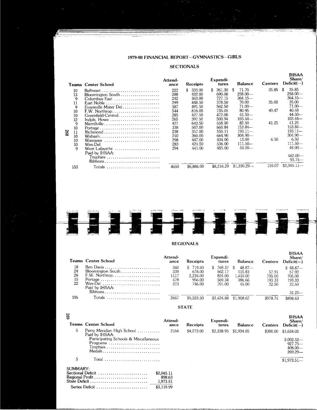1979-80 FINANCIAL REPORT-GYMNASTICS-GIRLS SECTIONALS IHSAA Attend- Expendi- Share/ T earns Center School ance Receipts tures Balance Centers Deficit(-) 10 Bellmont.. _... 222 $ 333.00 $ 261.30 $ 71.