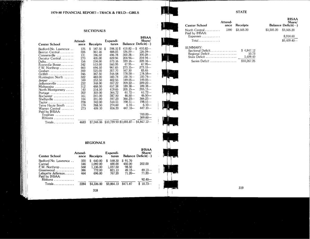 1979-80 FINANCIAL REPORT-TRACK & FIELD-GIRLS SECTIONALS IHSAA Attend- Expendi- Share/ Center School ance Receipts tures Balance Deficit(-) Bedford-No. Lawrence.. 125 $ 187.50 $ 598.32 $ 410.82-$ 410.
