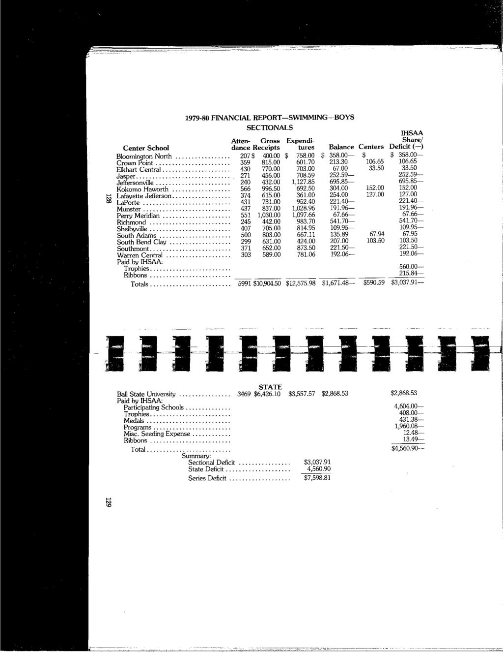 1979-80 FINANCIAL REPORT-SWIMMING-BOYS SECTIONALS IHSAA Atten- Gross Expenditures Balance Centers Deficit(-) Share/ Center School dance Receipts Bloorrrington North................. 207 $ 400.