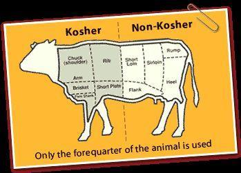 Keeping Kosher: Kashruth Foods must be prepared according to a set of rules Out: Pork, rabbit, eagle, owl,