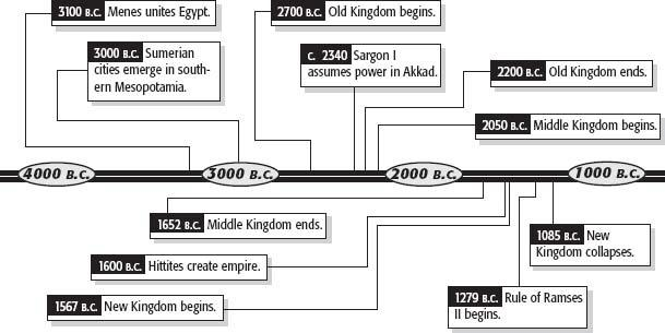 World Civilizations Quarter 1 Module Exercise #9 DIRECTIONS: The ancient civilizations of Mesopotamia and Egypt covered a period of 2,000 years.