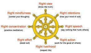 Buddhism Eightfold Path 1) Know truth 2) Resist evil 3) Say nothing to hurt others 4) Respect life 5)