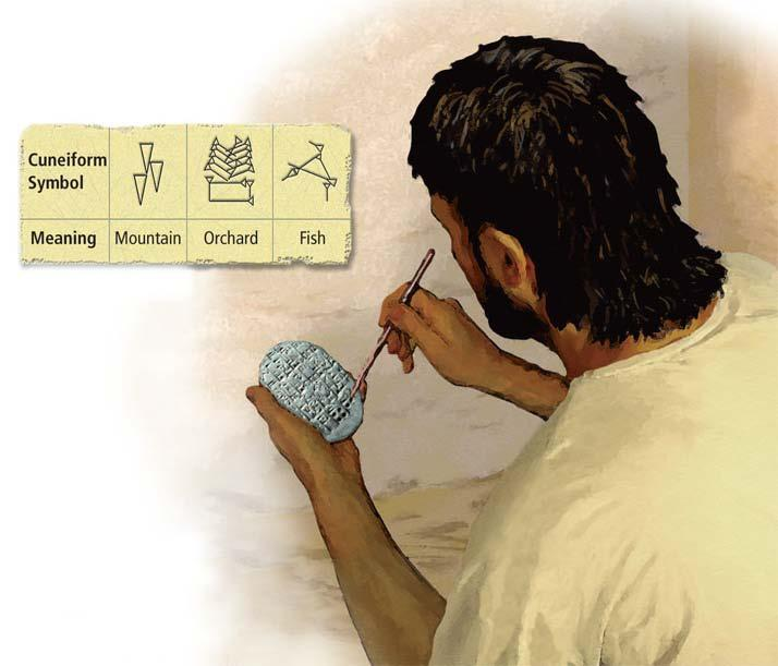 Section 1 The Sumerians developed cuneiform, the earliest known writing system.