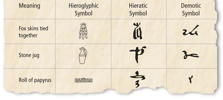 Section 4 Scribes developed a system of writing using symbols and pictures called hieroglyphics.