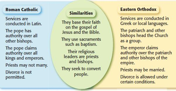 The Division of Christianity Roman Catholics & Eastern