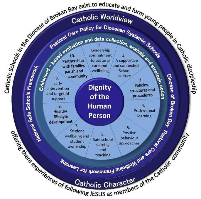 Pastoral Care Policy for DSS Page 5 DIMENSIONS OF PASTORAL CARE IN THE DIOCESAN SCHOOLS SYSTEM The following