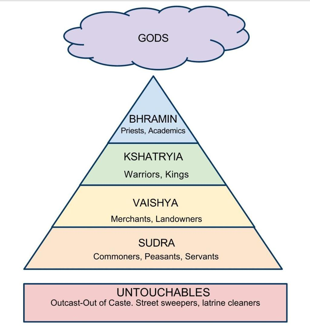 Caste system is another important part of Hinduism