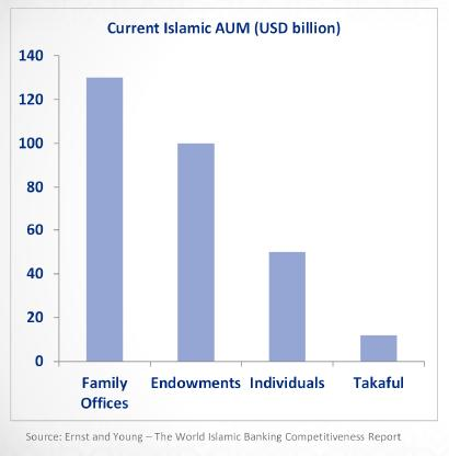 The Islamic asset management industry has enormous growth potential Ernst and Young Report: Global Islamic finance assets to be at US$1.