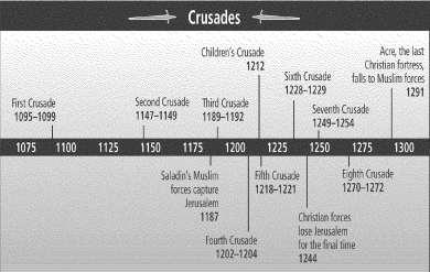 Summary of the Crusades Crusades Causes: 1. Christians wanted to reclaim the Holy Land 2. Byzantine Emperor asks for help. 3. Pope appeals to Christian knights 4. Knights desire adventure 5.