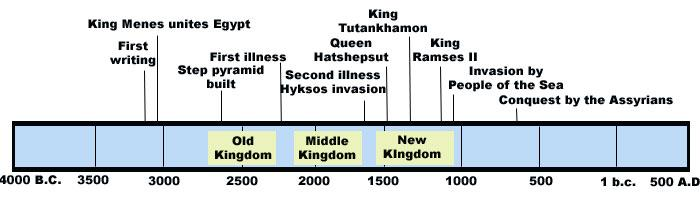 21. List three ways the Old, Middle, and New Kingdoms were different: Old Kingdom The pharaoh had the most power and built large tombs, pyramids Middle Kingdom The arts and architecture were promoted