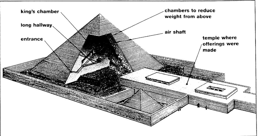 Document 4 Ancient Egyptian pharaohs, or god-kings, had workers build huge pyramids to serve as tombs.