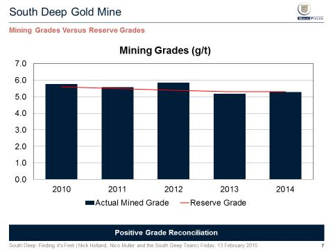 If you look at the actual mine grade over the last four or five years you can see that s the blue bars. And then the red line across shows you the reserve grade.