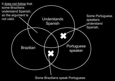 Spanish live outside Brazil. Using most as quantifier = also not valid.