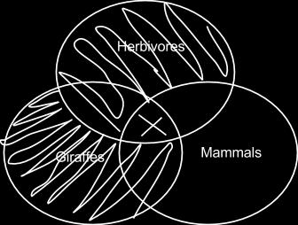From premise 2, we rule out all of herbivores that doesn t overlap with mammals, and an X in the overlap somewhere. We wouldn t know where if it weren t for premise 1.