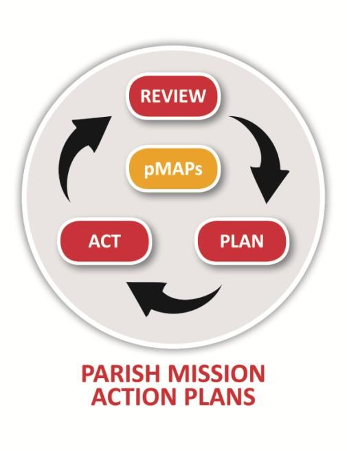 Firstly it makes easier reading about the work of the Church as a whole and secondly we review the progress that we have made with our Parish Mission Action Plan.