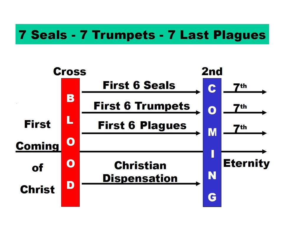 CHAPTER 8 INTRODUCTION TO THE SEVENTH SEAL In order to correctly interpret this book, we must have a clear understanding of the similarities that exist among the visions of the seven seals, seven
