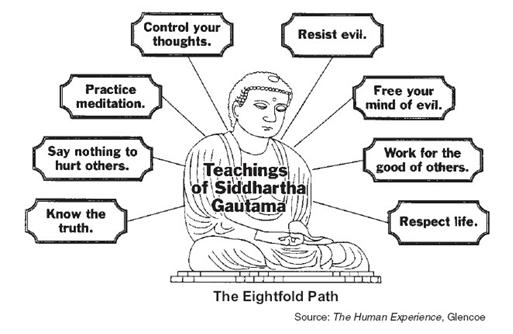 Notes: Buddhism Part II Topics Covered: What are the key teachings/beliefs/practices of Buddhism? Where is Buddhism currently practiced? What are the key beliefs/teachings/practices of Buddhism?