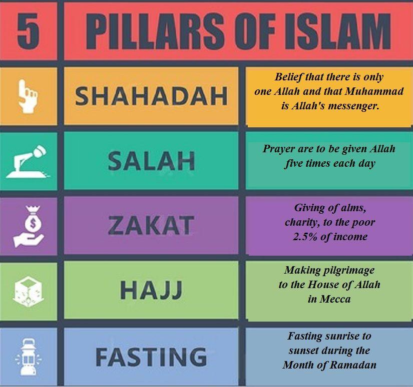 5 Pillars of Islam 1. Declaration of Faith 2. Praying 5 times a day 3.