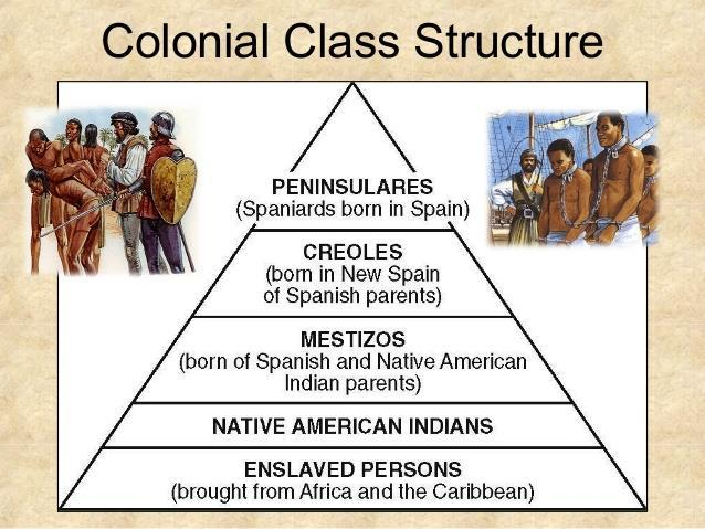 THE SPANISH IN AMERICA Royal Colonies Viceroys Relations with Natives Catholic Conversion