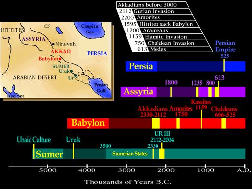Mesopotamian Empires The Akkadian Empire can be divided into the Babylonians in the South and the Assyrians in the North These two kingdoms took turns conquering