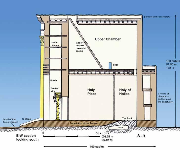 The Second Temple Cross Section of Herod s Temple Leen