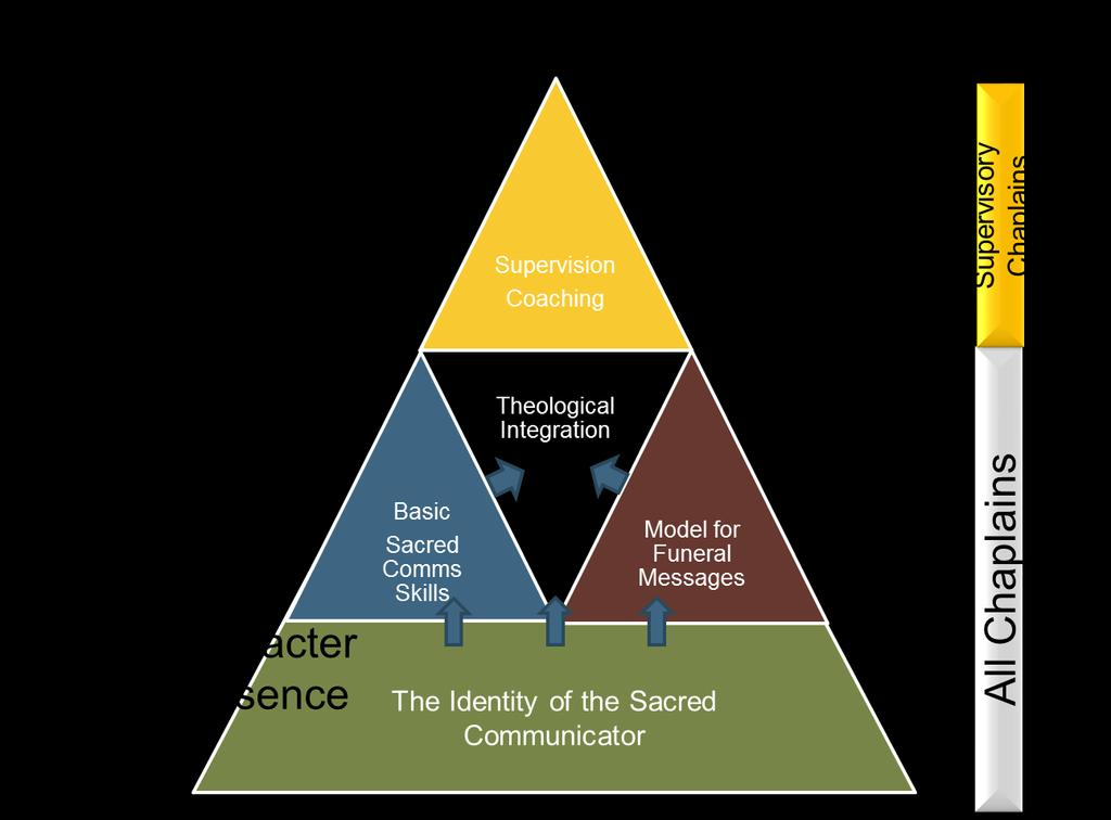 Model to Develop Sacred Communication Army doctrine begins with the profession and the leader.