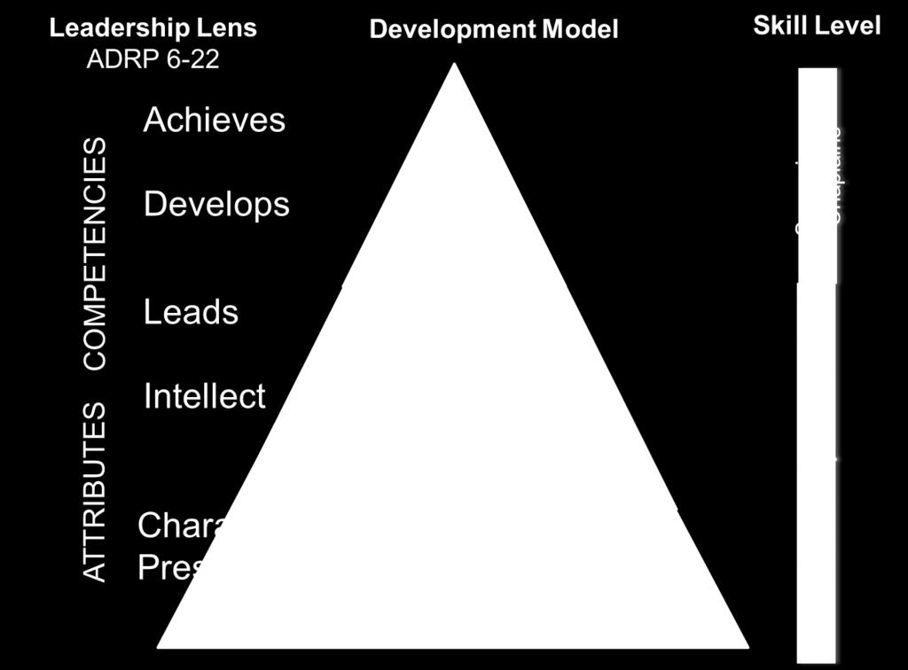 Leadership Attributes and Competencies work together on the inside to aid the individual in