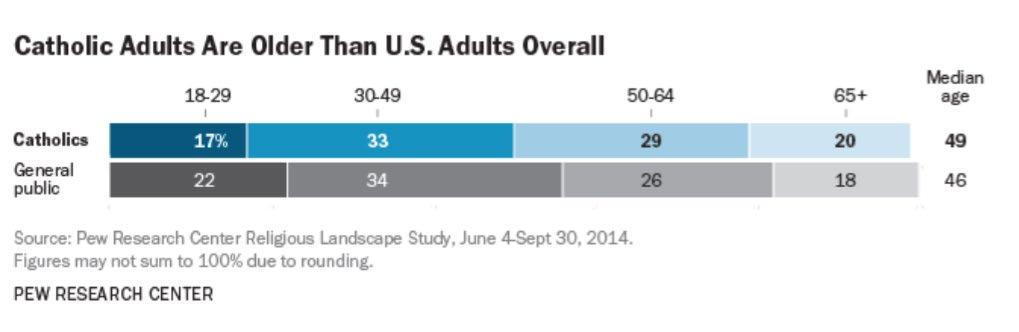 Catholics are aging as the median age is currently at 49 years, up four years since 2007.