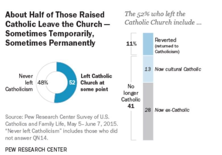 Almost half of those raised in church do leave at some point, with 20% of those becoming reverts, returning to Catholicism.