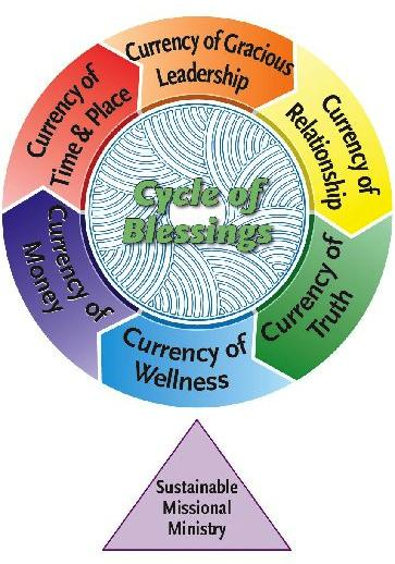 Holy Currencies Currency of Time and Place: Paid and volunteer time that leaders/members offer to the church/ministry.